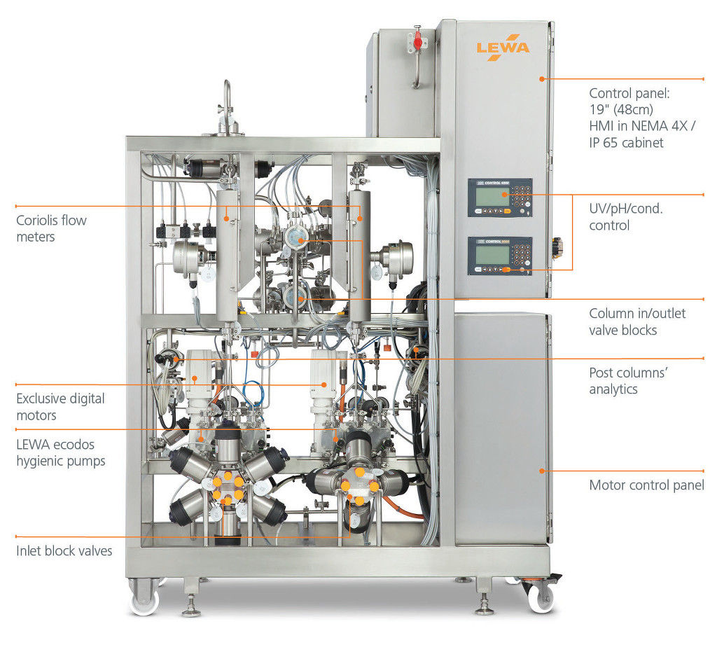 LEWA EcoPrime Twin - the GMP scale up equipment for the Contichrom CUBE