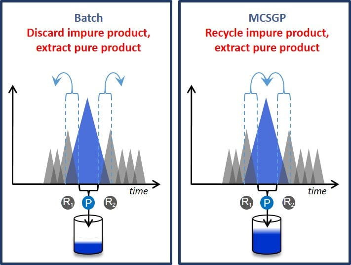 MCSGP automatically recycles impure product fractions, while in batch chromatography impure fractions have to be discarded.
