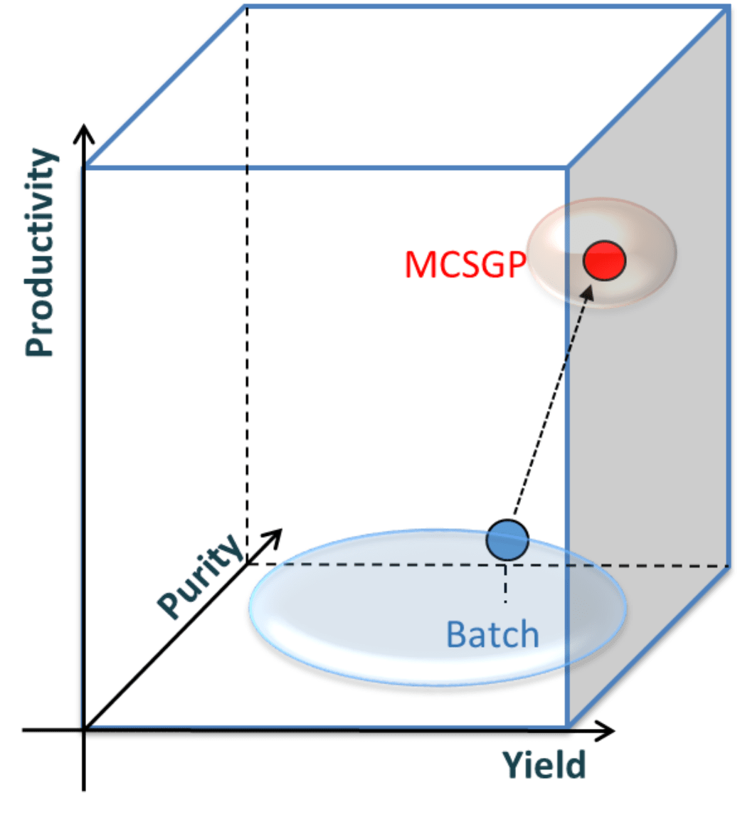 MCSGP increases productivity by maximizing both yield and purity at the same time.