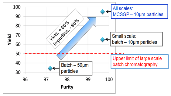 MCSGP and small particle resins have synergistic effects on yield and purity.